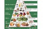 Tháp dinh dưỡng cho nhu cầu mỗi ngày